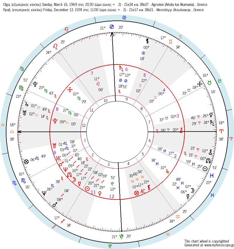 synastry_wheel_1.png